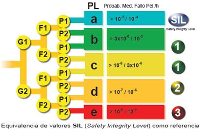 Evaluación del PL requerido, valores SIL
